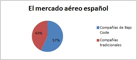 El mercado aéreo español
