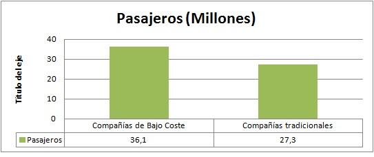 Pasajeros - millones