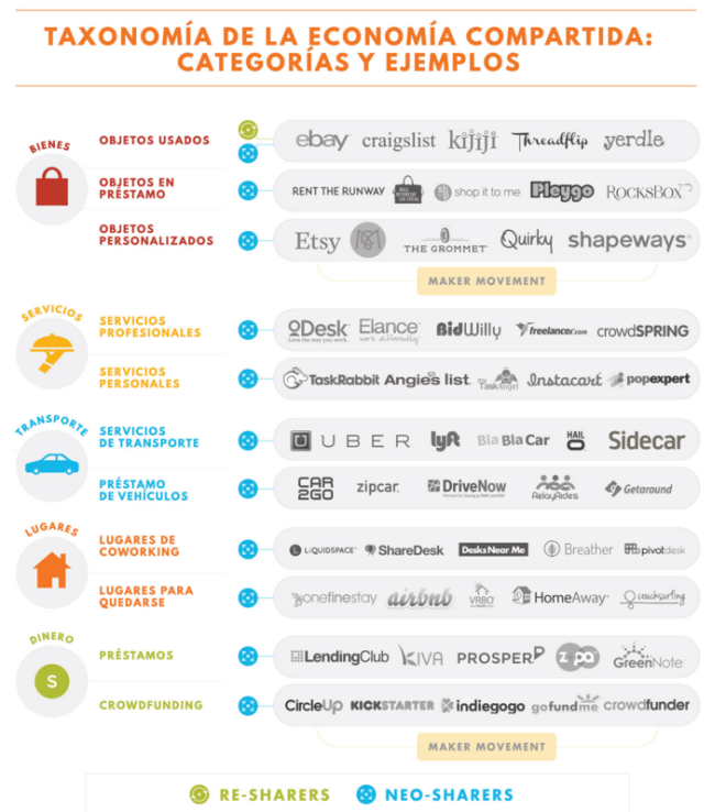 taxonomia economia compratida